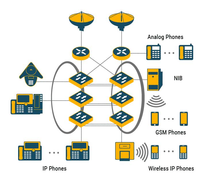 IP Telephony Integration | IPTP Networks